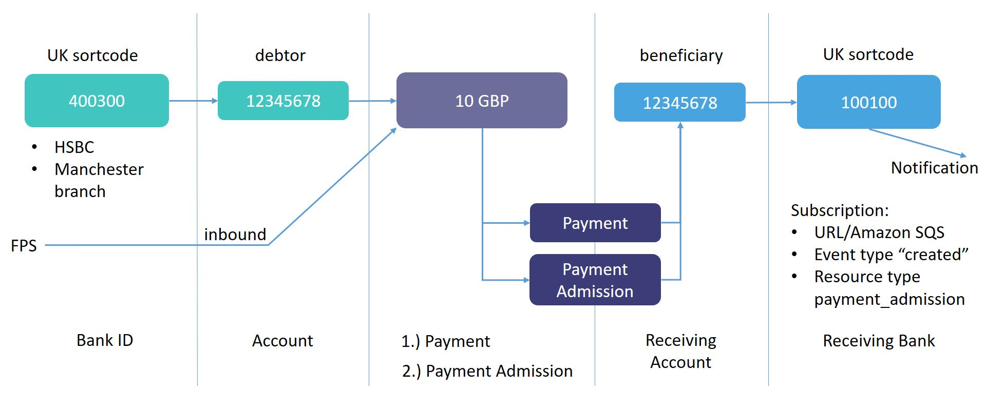 Receiving_Payment_Diagram